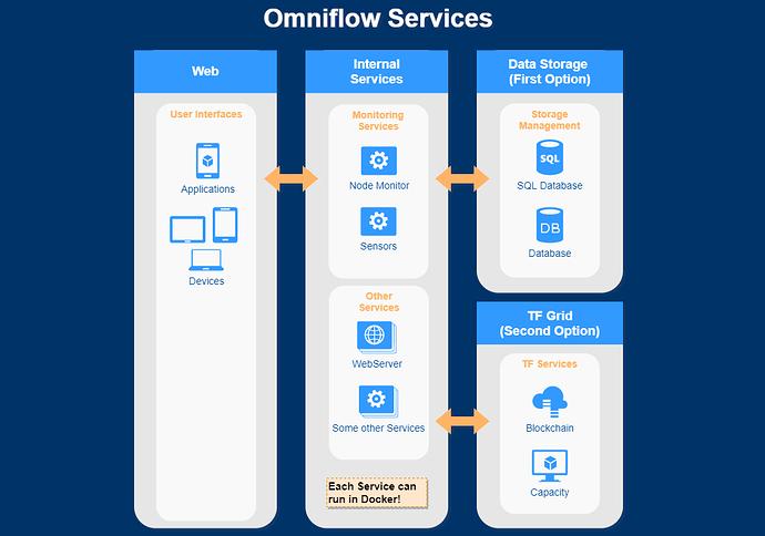 OmniflowServices